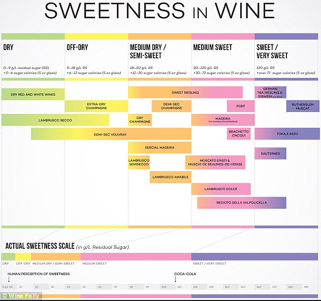 How Much Sugar Is In A Glass Of Wine Go Wine