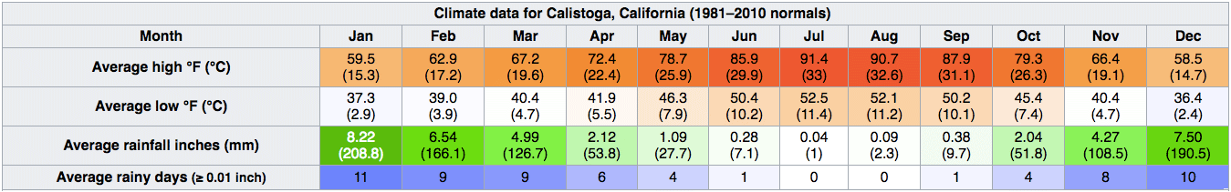Calistoga Data
